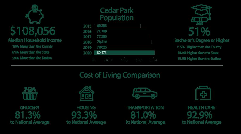 Cedar  Park Infographic